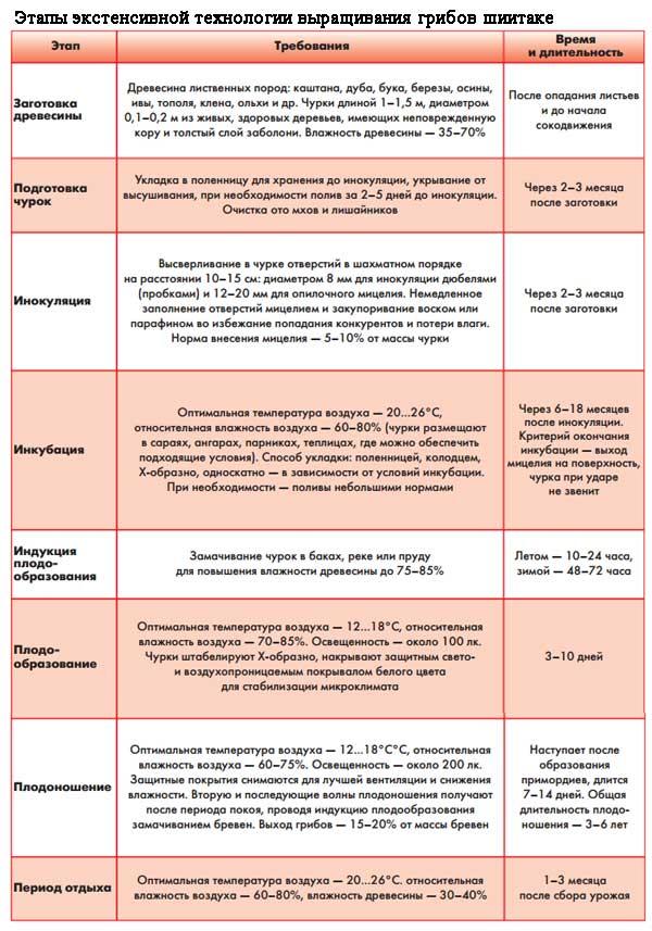 Этапы экстенсивного выращивания грибов шиитаке