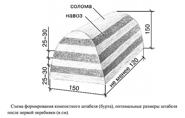 Схема подготовки субстрата